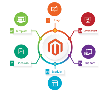 magento developers and hire magento developers at webdior